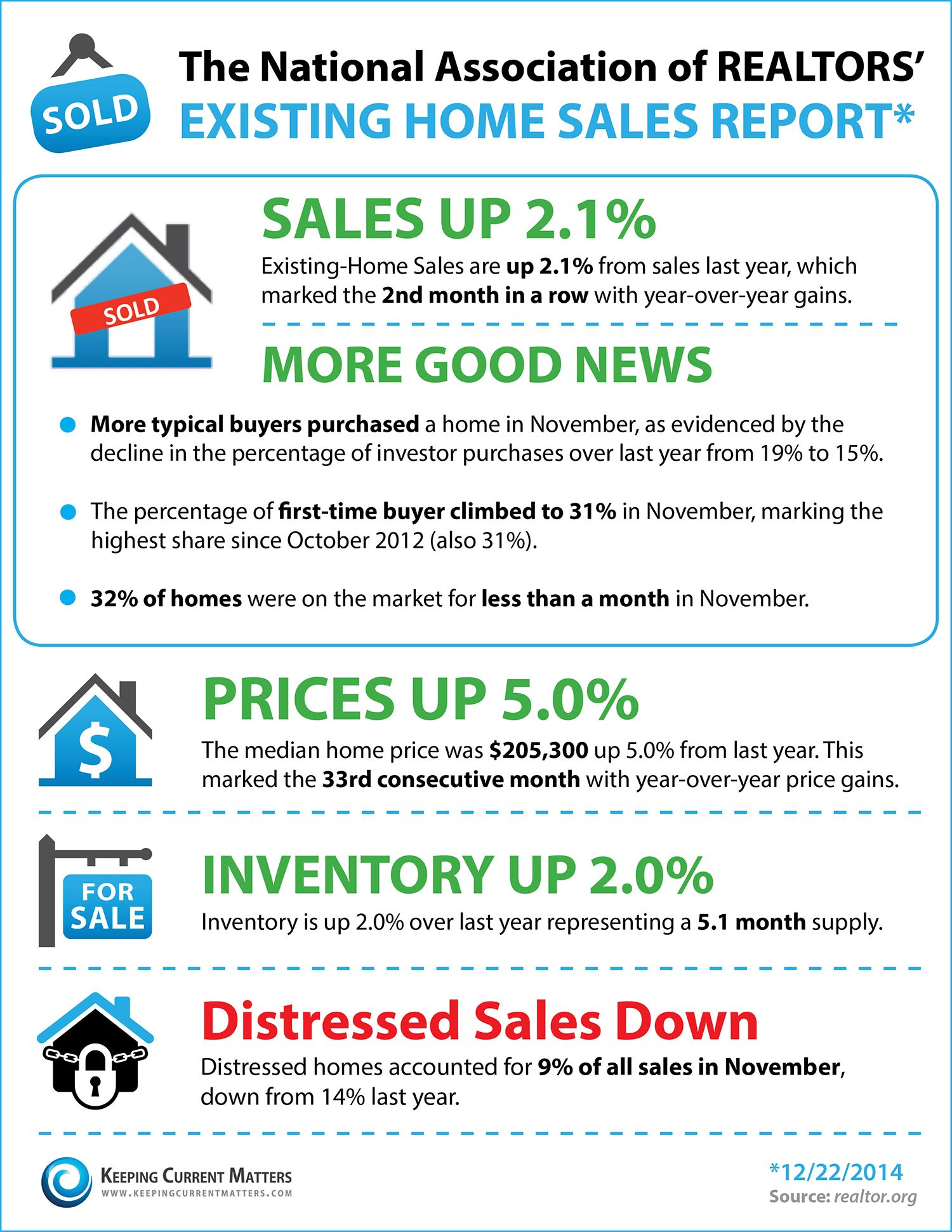 Woops Keeping Current Matters Real Estate Infographic Real Estate Articles Real Estate Tips