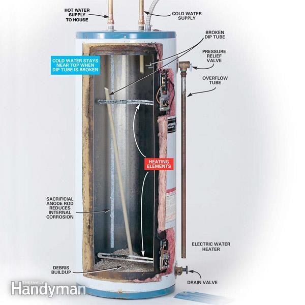 How To Repair Or Replace Defective Water Heater Dip Tubes Plumbing