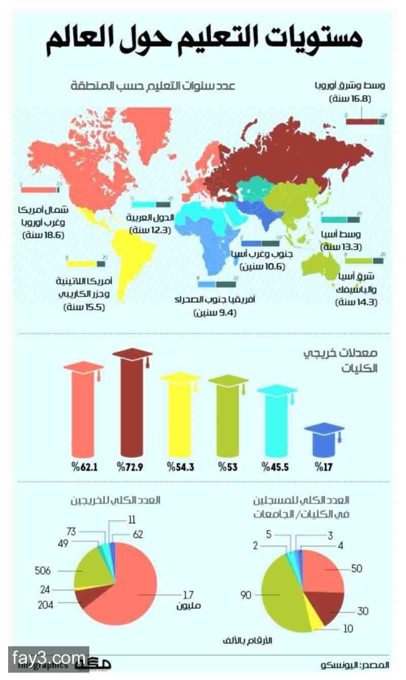 انفوجرافيك مستويات التعليم حول العالم انفوجرافيك Education Socratic Seminar Positive Notes