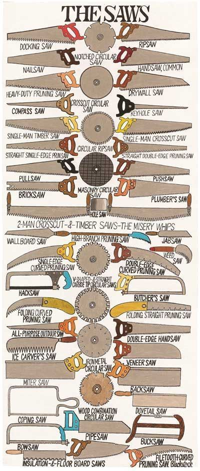 Great infographic with different saw types # ...