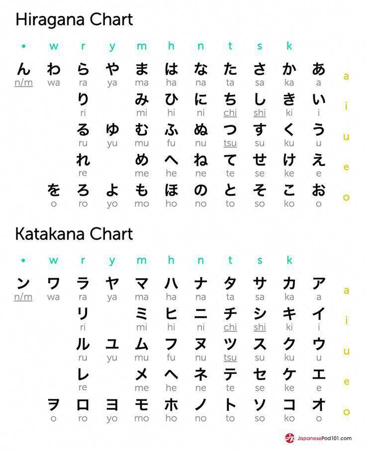 Hiragana and katakana chart totally free japanese lessons online at japanesepod podcasts videos printables worksheets pdfs more also rh pinterest