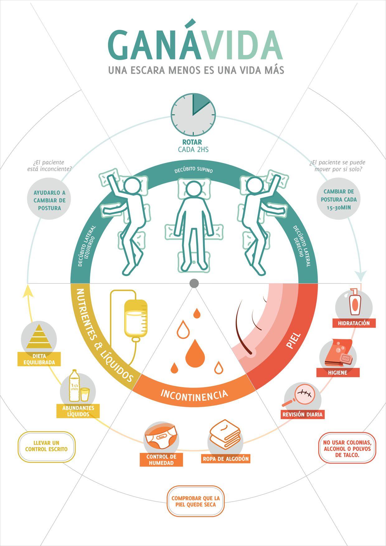 Infografía & Afiche   Hospital Posadas   Infografía   Pinterest ...
