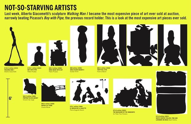 1000+ images about Art History Infographics on Pinterest ...