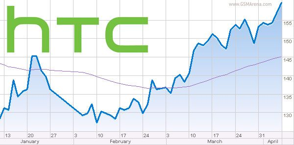 Htc تحقق نتائج أسوء من التوقعات مع خسائر صافية المتجر العربي لتطبيقات الهواتف المحمولة Htc Mobile App App