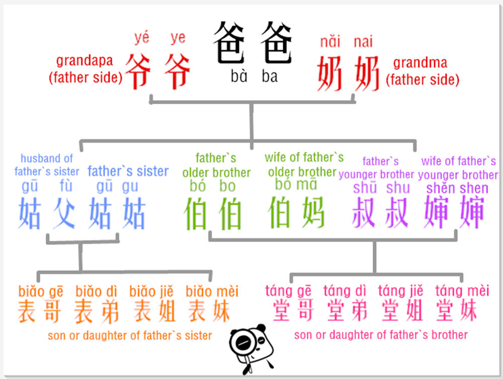 Learn Chinese Relative Addresses In An Easy Way Father S Side Chinese Language Words Chinese Lessons Learn Chinese