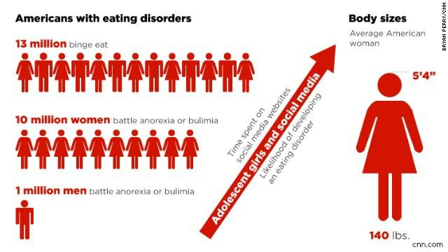 the history of the eating disorders in the united states More kids than ever before are dealing with eating disorders in the united states, and the problem is showing up much earlier, too according to a study by.