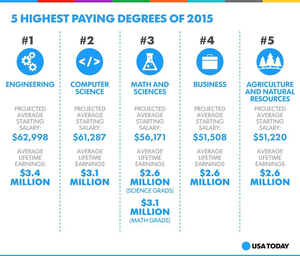 Highest Paying Degrees 2015. Agricultural science