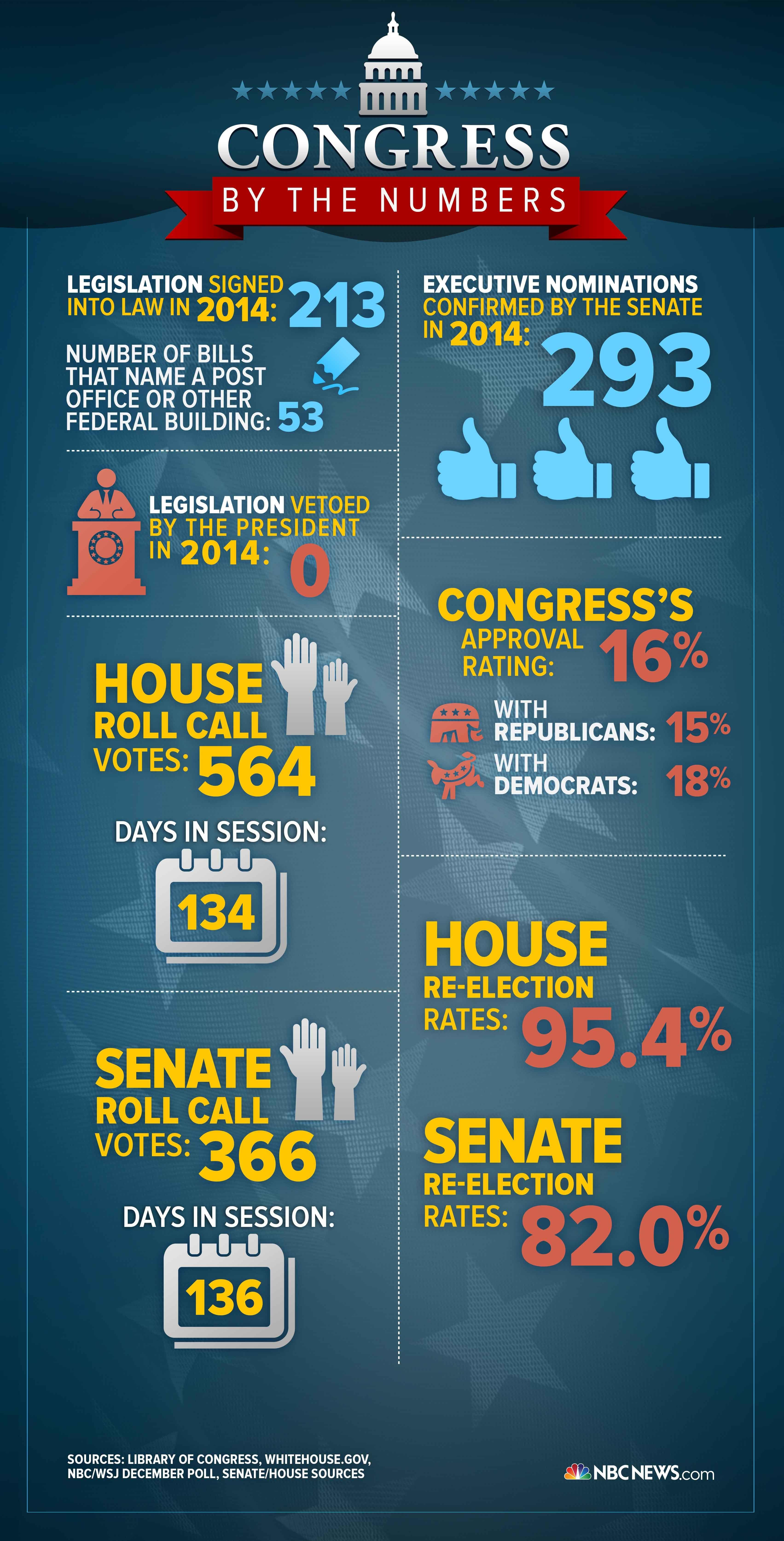 Infographic: Congress by the Numbers in 2014 - NBC News.com
