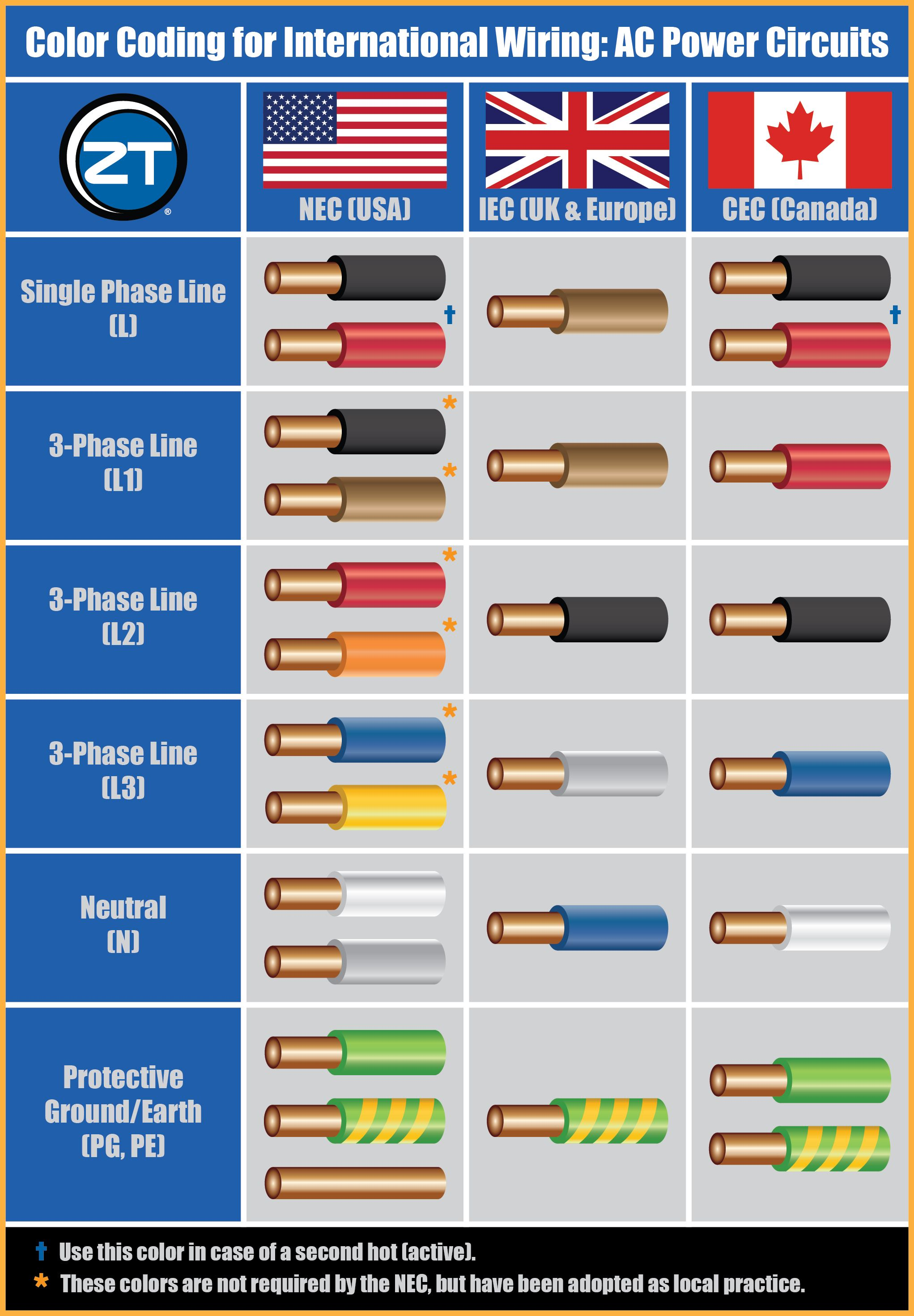 guide to color coding for international wiring international rh pinterest com electrical wiring wire colours home wiring wire colors