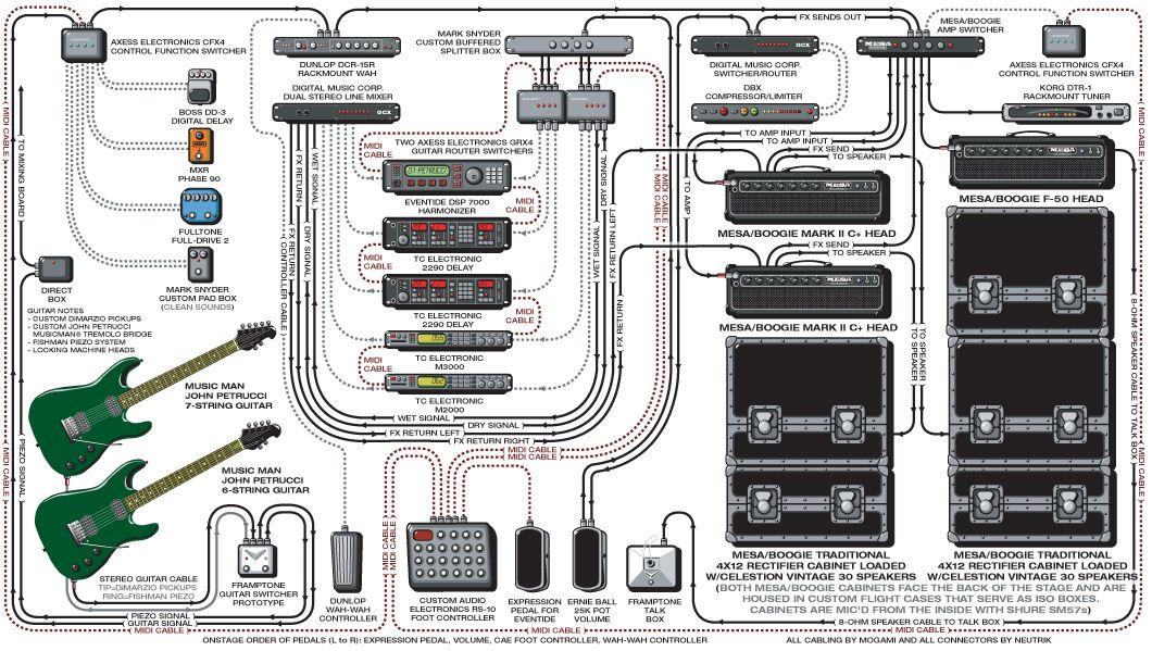 A detailed gear    diagram    of John Petrucci s Dream Theater