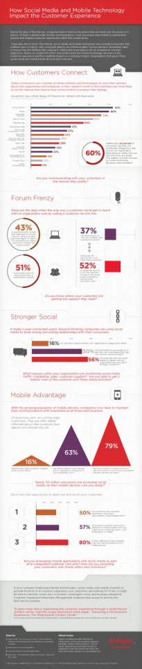 How Social Media and Mobile Technology Impact the Customer Experience [Infographic] http://bit.ly/12tF7jA #socialmedia #mobile @credifeye