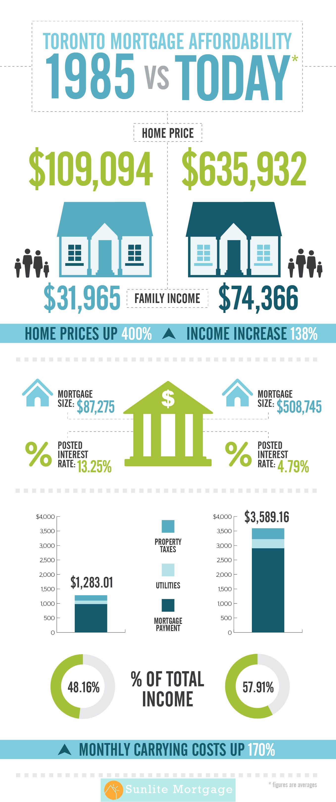 Compare The Mortgage Affordability For Toronto We Compare The Avarage Price Of The Home Price Inc Real Estate Infographic Mortgage Best Mortgage Rates Today