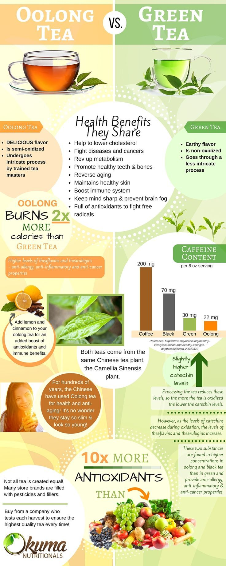 Oolong And Green Tea Are Very Similar But Oolong Tea Seems To Come Out On Top Read A Fruit Health Benefits Coconut Health Benefits Oolong Tea Health Benefits