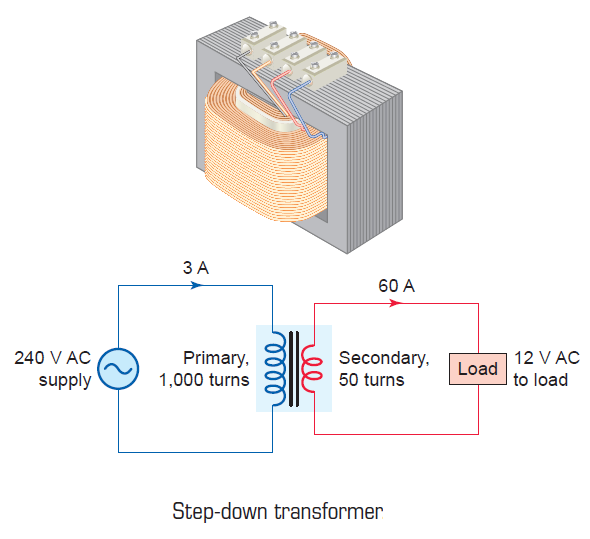 Step Down #Transformer. #engineeringstudents | Communications ...