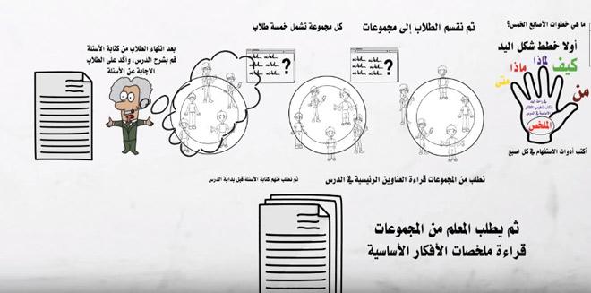 ما هي استراتيجية الأصابع الخمسة وكيف يمكن توظيفها في التعليم تعليم جديد Bullet Journal Journal Notebook