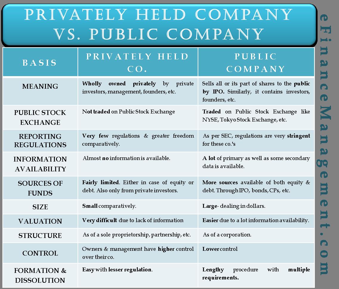Privately Held Company Vs Public Company