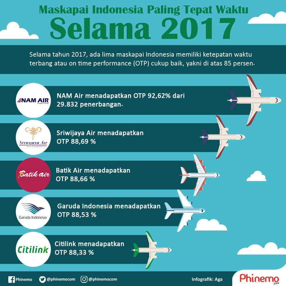 Selama Tahun 2017 Ada Lima Maskapai Indonesia Memiliki Ketepatan Waktu Terbang Atau On Time Performance Otp Cukup Baik Yakni Di Atas 8 Lima Penerbangan Air