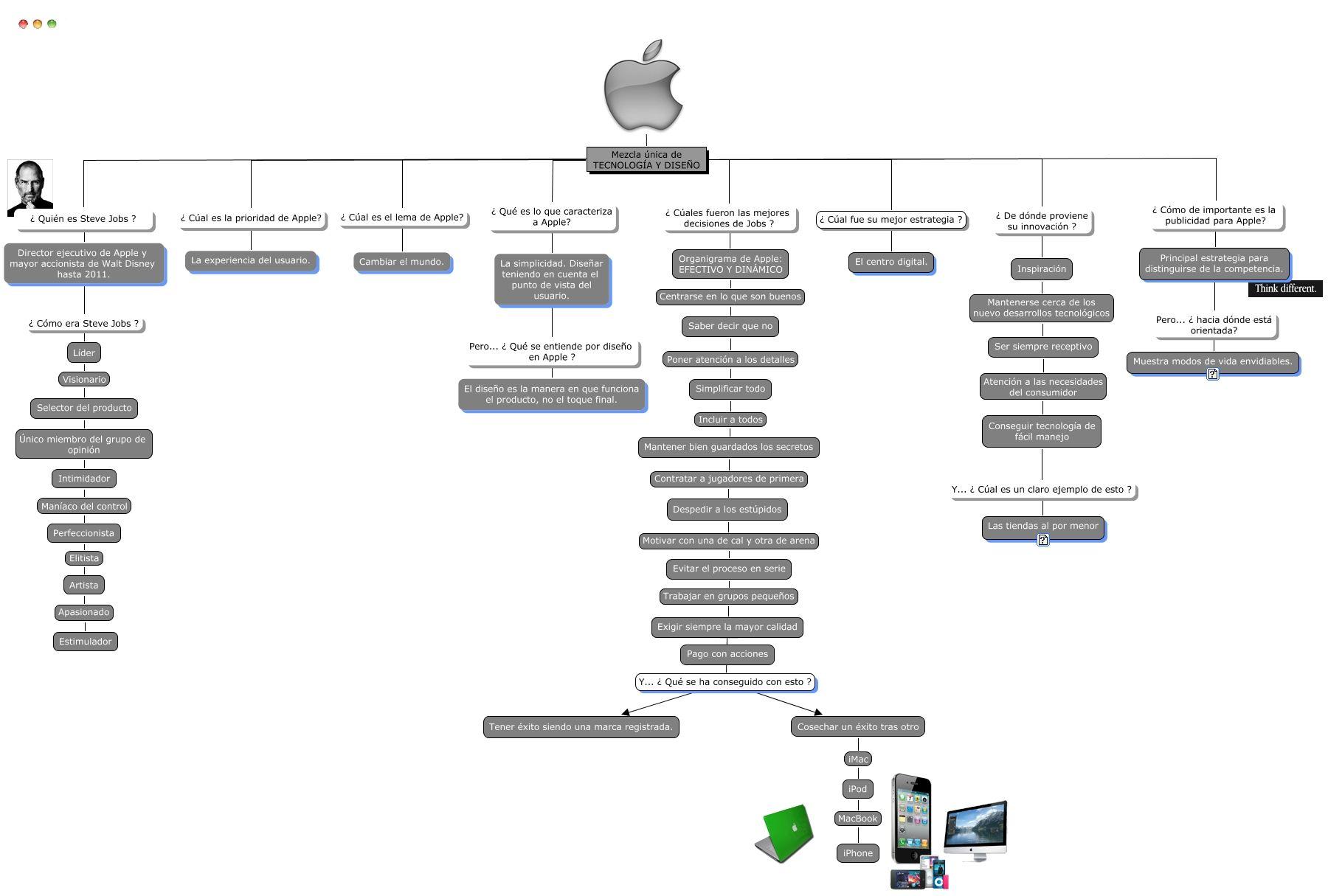 Resultado De Imagen Para Organigrama De Apple