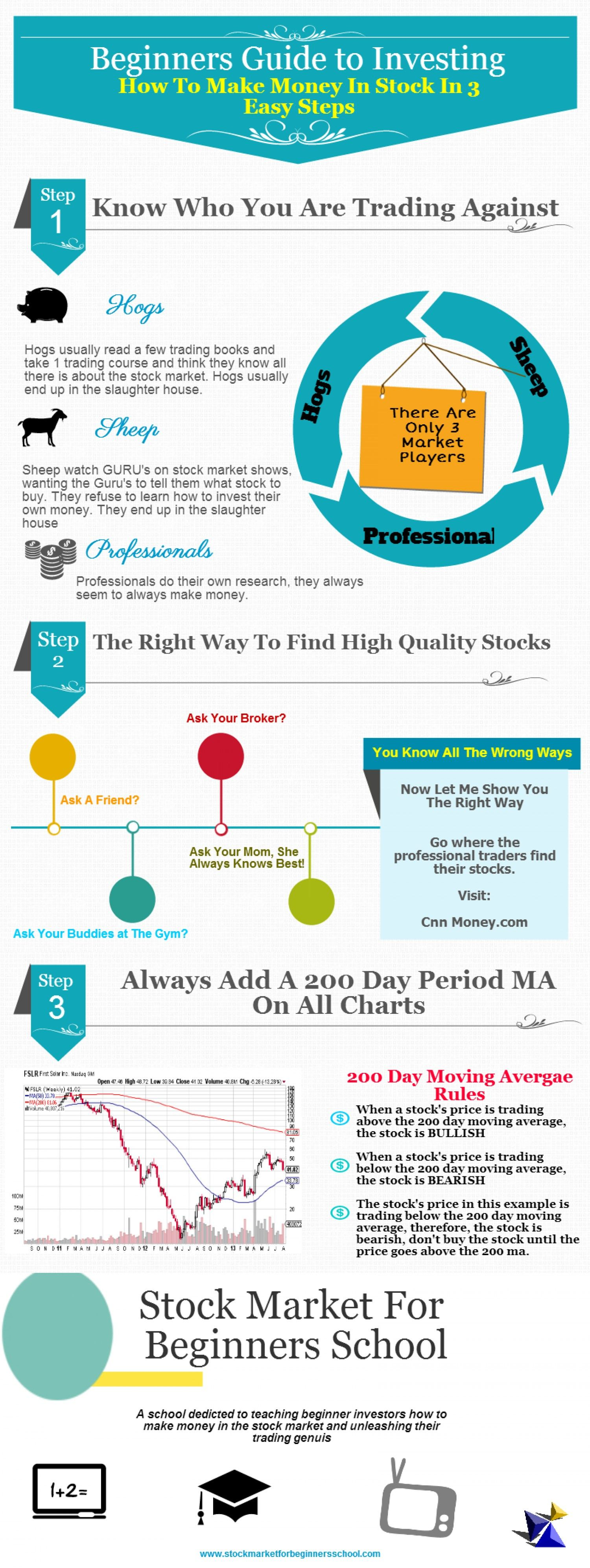 Beginners Guide to Investing Infographic | Investments | Trade finance, Investing, Stock market ...