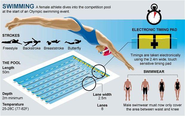 London 2012 Olympics Swimming Guide