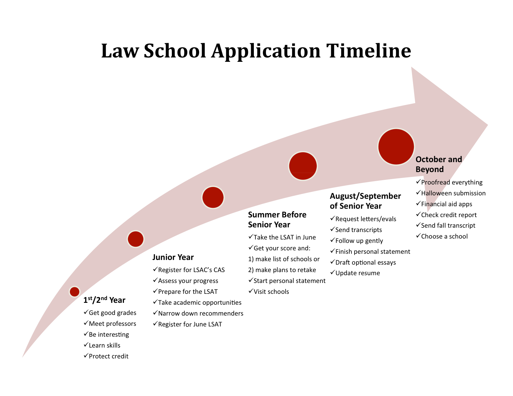 Planning Your Law School Application Timeline!  Law School Application Resume