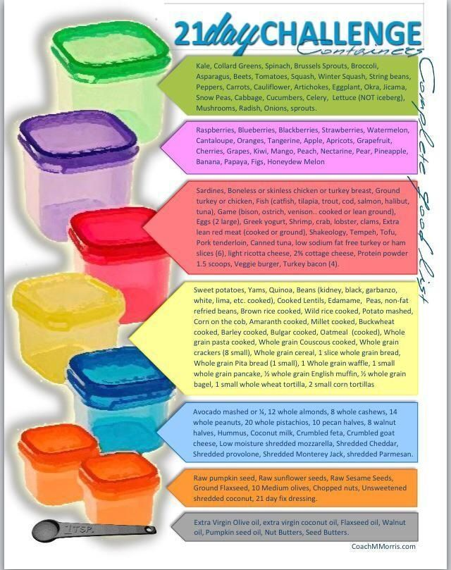 21 day fix food list for containers httppapastevescom Weight
