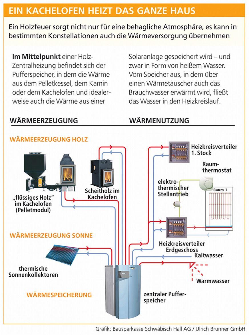 Ein Kachelofen Kann Wasserführend über Einen Wärmetauscher Energie In Den  Wärmekreislauf übertragen. Kachelofen Und Zentralheizung Ergänzen Sich Gut.