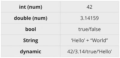 What Are The Basics Of Numbers In Dart Programming Language ما هي أساسيات الأرقام في لغة البرمجة دارت Math Basic Math Equations