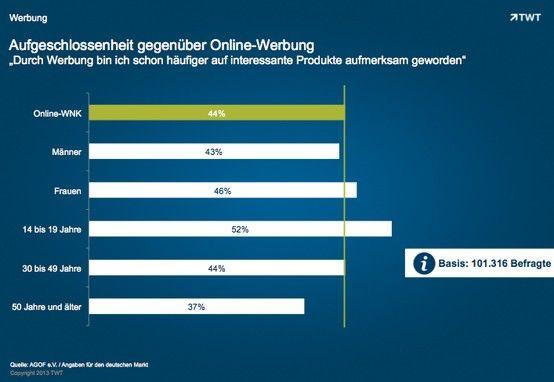 Aufgeschlossenheit gegenüber Online #Werbung. http://de.slideshare.net/TWTinteractive/aufgeschlossenheit-gegenber-online-werbung
