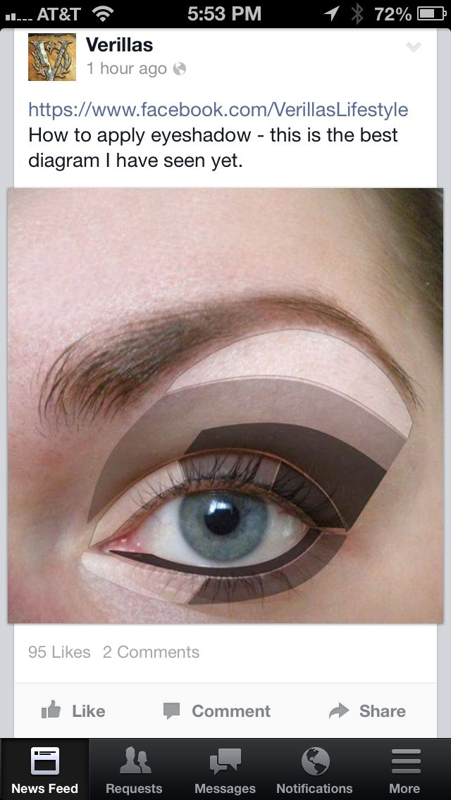 Eye Shadow Application Diagram Beauty Stuff Pinterest Eye