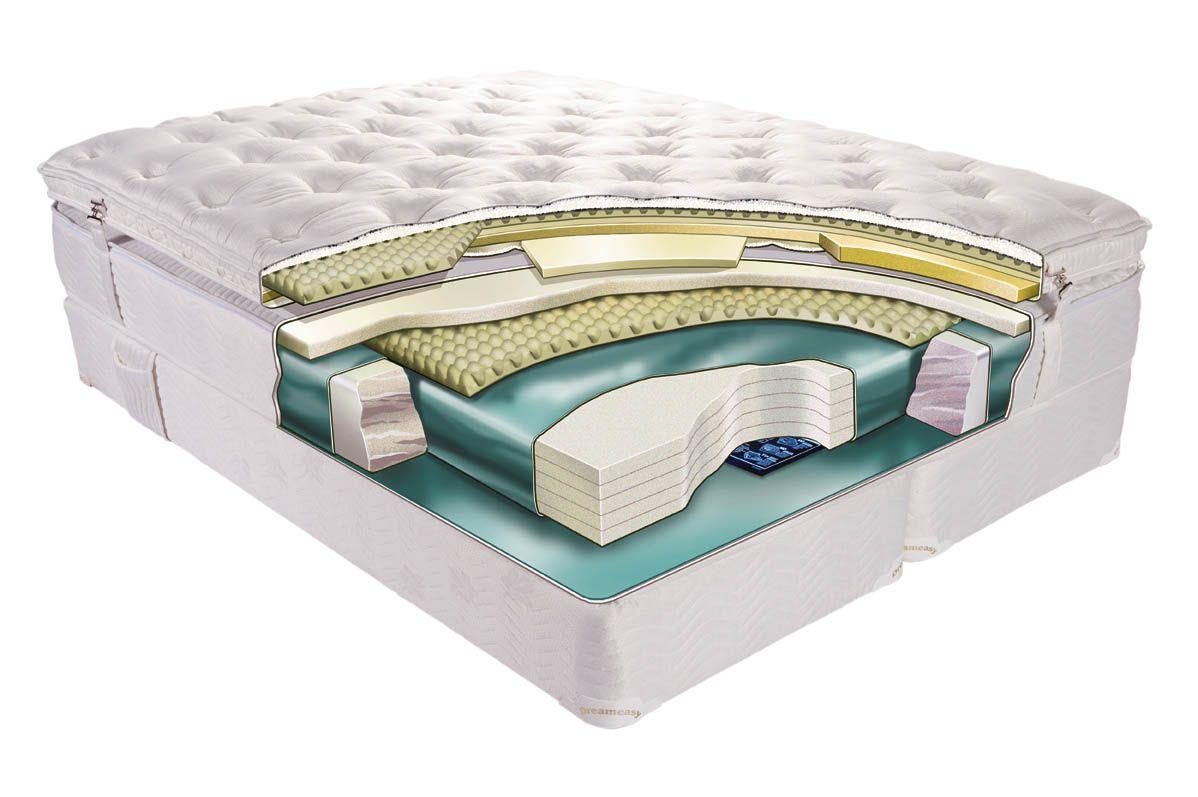 What Is The Best Memory Foam Mattress | Memory foam mattress, Foam mattress,  Memory foam matress
