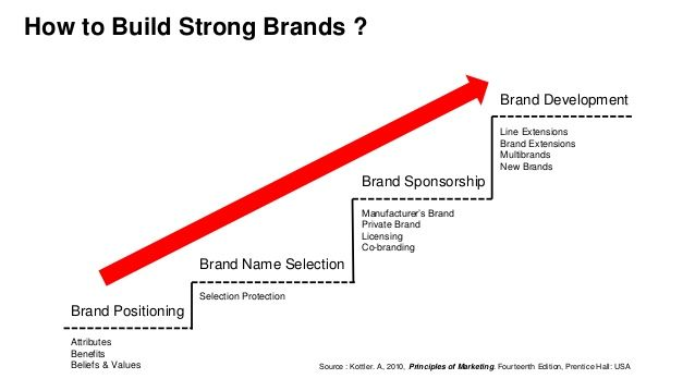 Brand Positioning Attributes Benefits Beliefs Values Brand Name Selection Selection Protection Brand Sponsorship