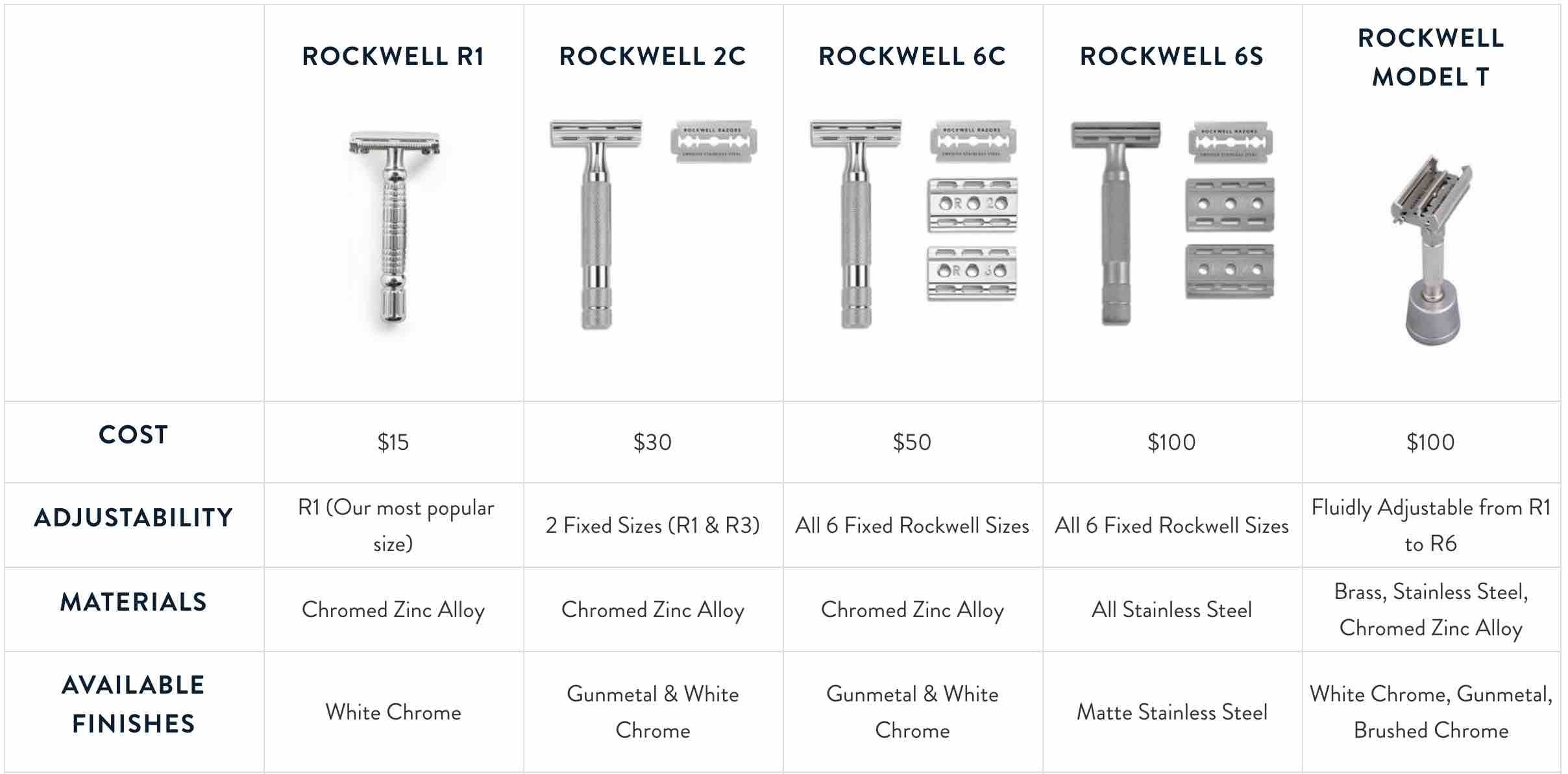 Comparing safety razors vs cartridge razors Safety razor