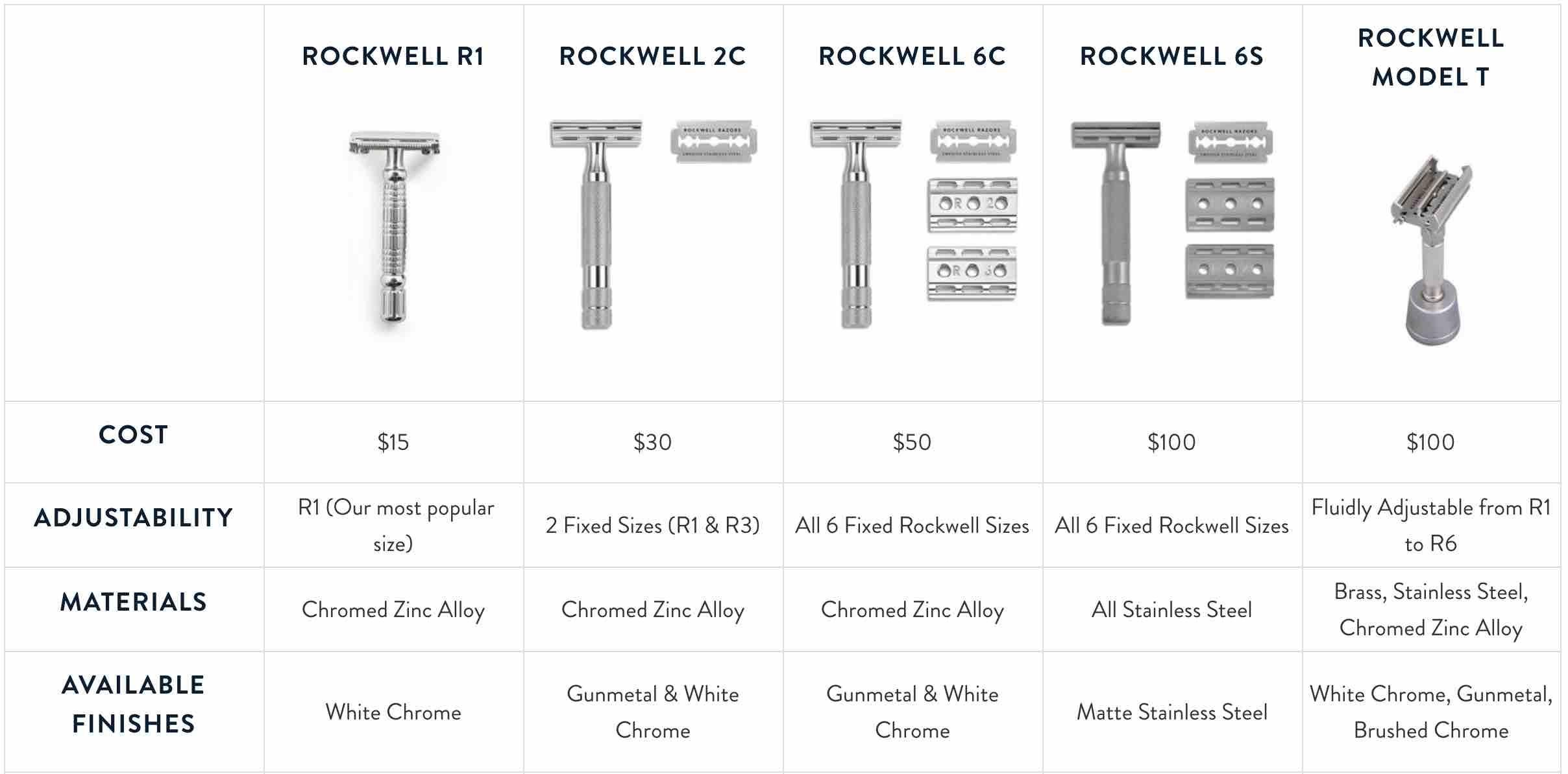 Comparing safety razors vs cartridge razors Safety razor