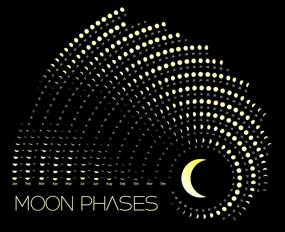 May 2018 Moon Phase Calendar Get Detailed Moon Phase Information