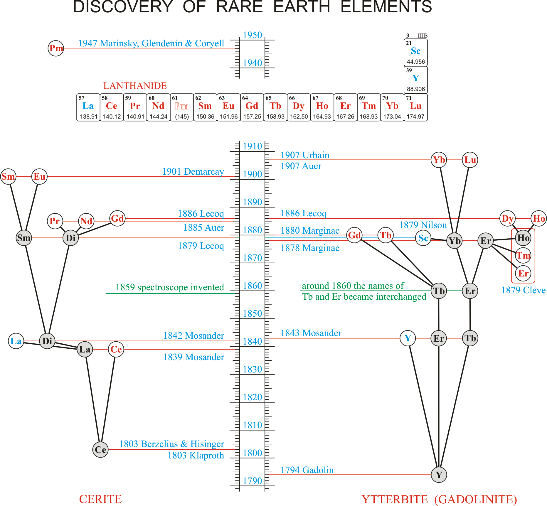 History Of Rare Earth Elements