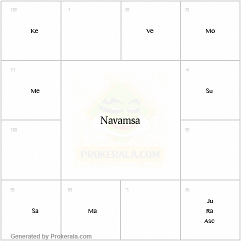 Navamsa Chart Calculator Generate Birth Navamsa Chart Onlinenumerology Numerologychart Numerologylifepath Birth Chart Astrology Birth Chart Numerology