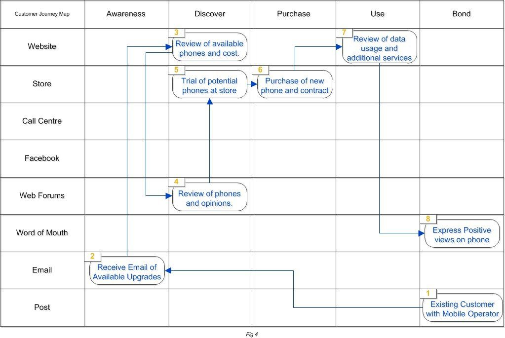 Customer Journey Mapping Template - Google Search | Customer