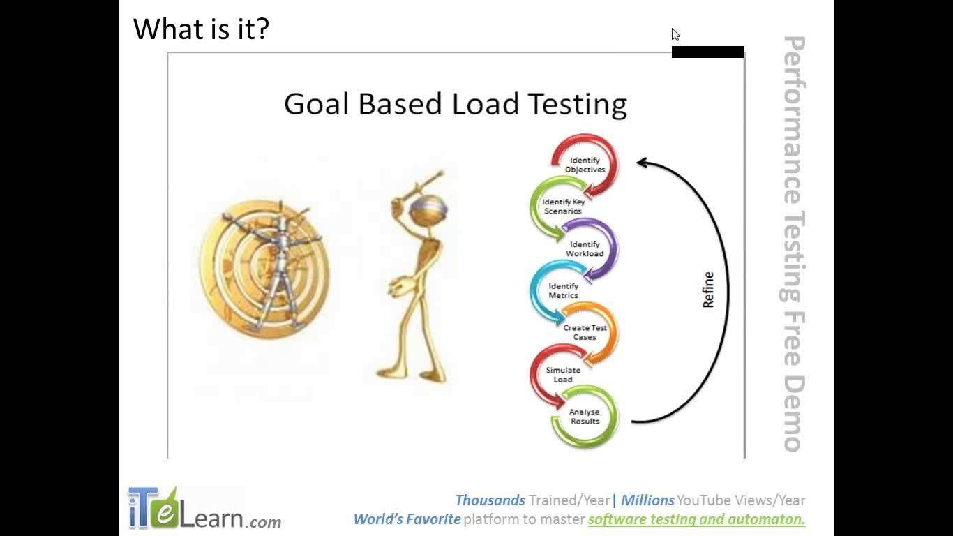 Performance Testing LoadRunner JMeter Tutorial for Beginners