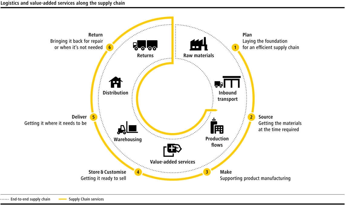 Deutsche Post DHL Group SUPPLY CHAIN Supply chain