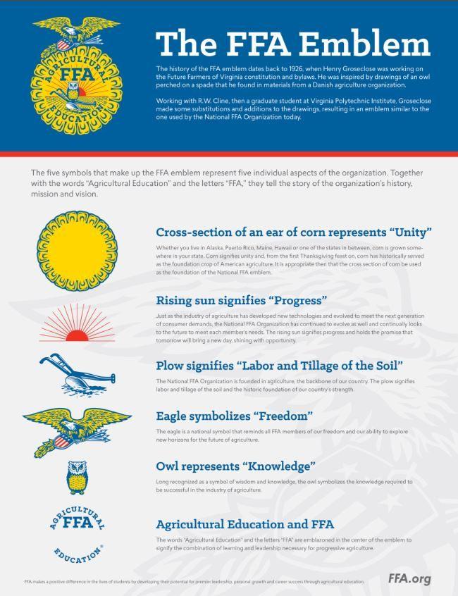 The Five Symbols That Make Up The Ffa Emblem Represent Five
