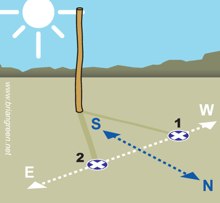 Navigating Without a Compass.  Shadow Stick Tip Method - Illustration by Brian Green.  Something everyone should know.