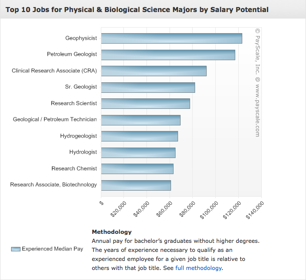 2018 College Rankings By Salary Potential Payscale Science Biology College Rankings College