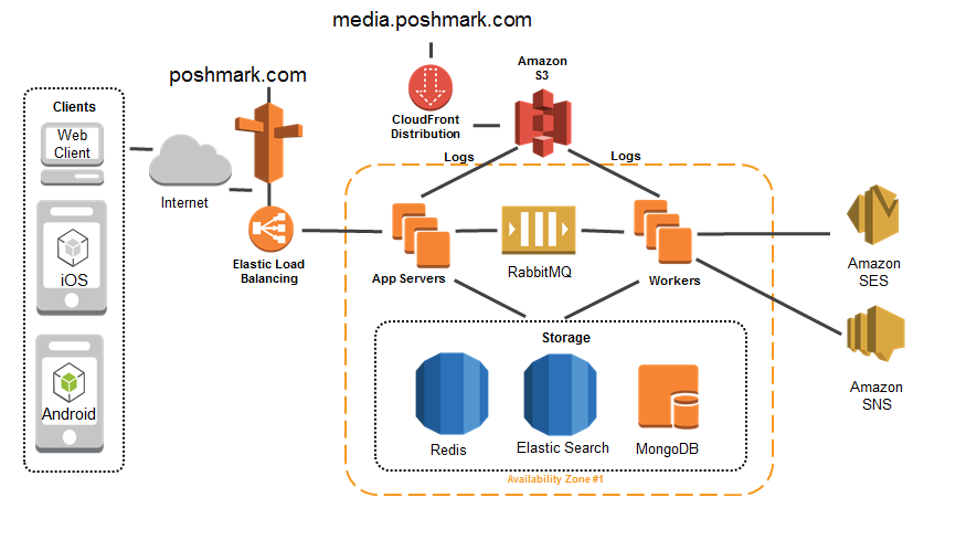 Poshmark uses AWS to scale to support thousands of requests