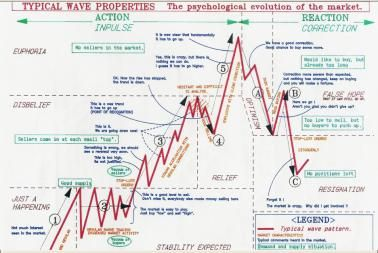 Forex market daily cycle