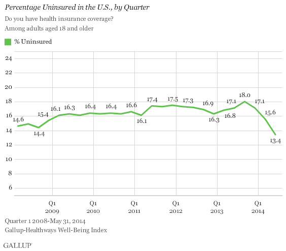U S Uninsured Rate Holds Steady At 13 4 Health Insurance