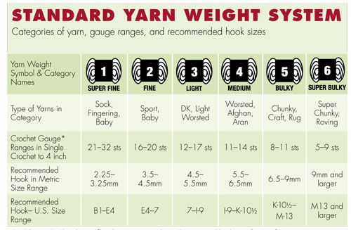 Standard yarn weight system knitting pinterest crochet