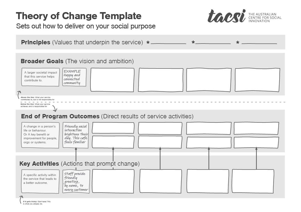 Image Result For Theory Of Change Template