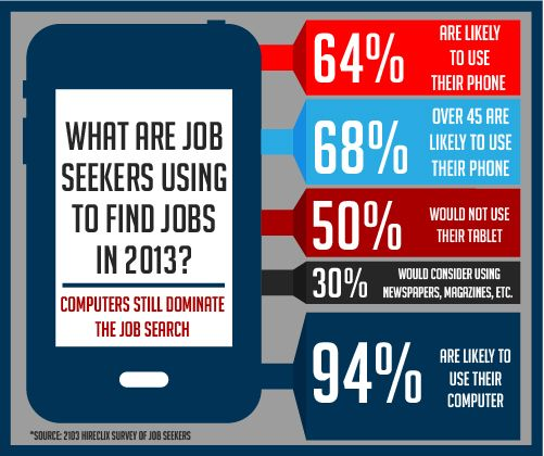 Mobile Recruiting Strategy The Sources For Most Candidates Job Search Finding The Right Job Job Seeker
