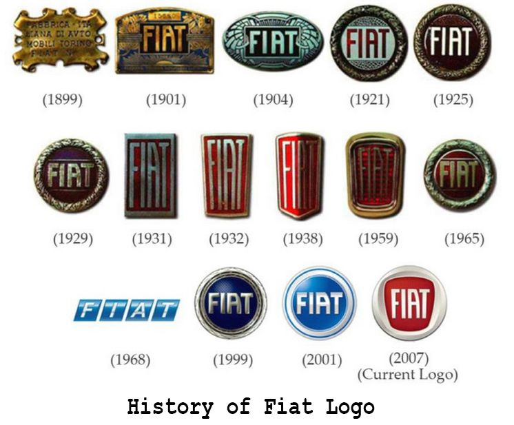 Fiat Automobile Group Logo History From The Year 1899 To 2006